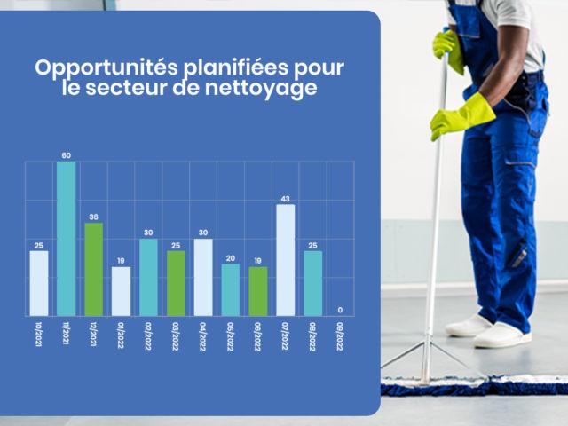 Opportunités de nettoyage en Belgique
